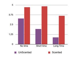 Comparatif efficacité mesurée Les Parfumables